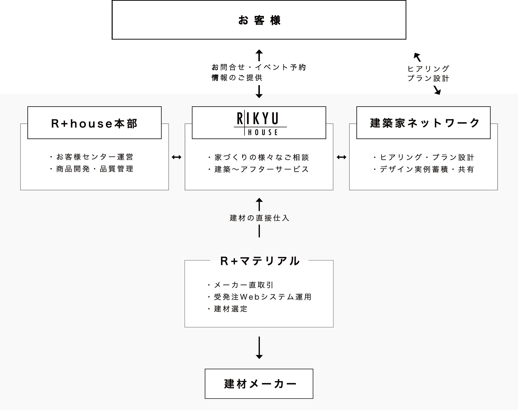R+houseとの関わりチャート