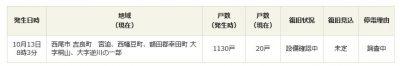 『台風19号』